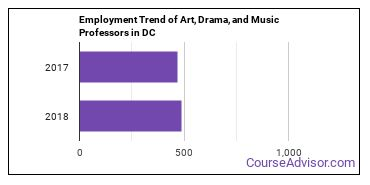 Art, Drama, and Music Professors in DC Employment Trend
