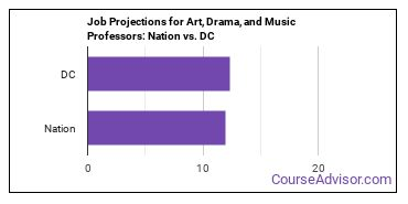 Job Projections for Art, Drama, and Music Professors: Nation vs. DC