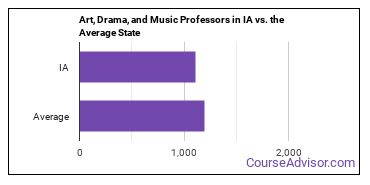 Art, Drama, and Music Professors in IA vs. the Average State