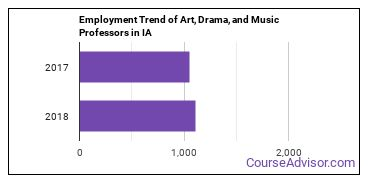 Art, Drama, and Music Professors in IA Employment Trend