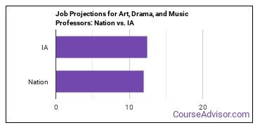 Job Projections for Art, Drama, and Music Professors: Nation vs. IA
