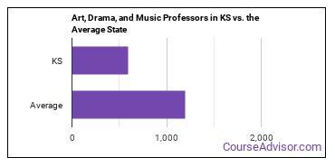 Art, Drama, and Music Professors in KS vs. the Average State