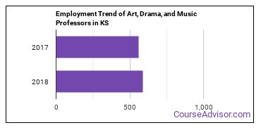 Art, Drama, and Music Professors in KS Employment Trend
