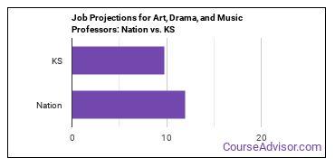 Job Projections for Art, Drama, and Music Professors: Nation vs. KS