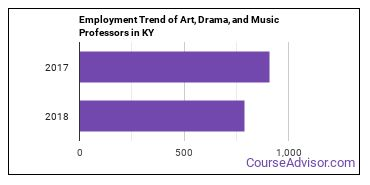 Art, Drama, and Music Professors in KY Employment Trend