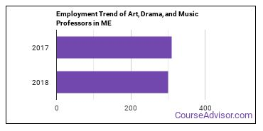 Art, Drama, and Music Professors in ME Employment Trend