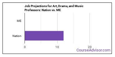 Job Projections for Art, Drama, and Music Professors: Nation vs. ME