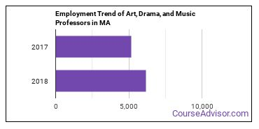 Art, Drama, and Music Professors in MA Employment Trend