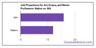 Job Projections for Art, Drama, and Music Professors: Nation vs. MA