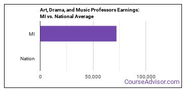 Art, Drama, and Music Professors Earnings: MI vs. National Average