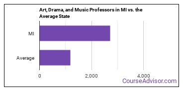 Art, Drama, and Music Professors in MI vs. the Average State