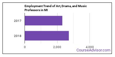 Art, Drama, and Music Professors in MI Employment Trend