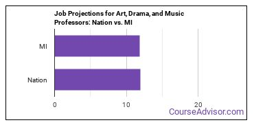 Job Projections for Art, Drama, and Music Professors: Nation vs. MI