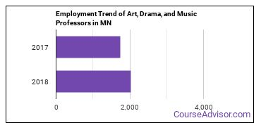 Art, Drama, and Music Professors in MN Employment Trend