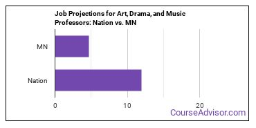 Job Projections for Art, Drama, and Music Professors: Nation vs. MN