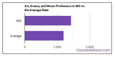 Art, Drama, and Music Professors in MO vs. the Average State