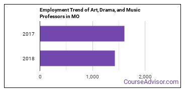 Art, Drama, and Music Professors in MO Employment Trend