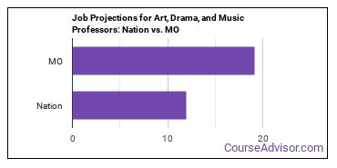 Job Projections for Art, Drama, and Music Professors: Nation vs. MO