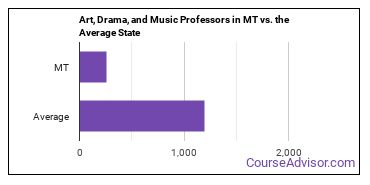 Art, Drama, and Music Professors in MT vs. the Average State