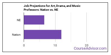 Job Projections for Art, Drama, and Music Professors: Nation vs. NE