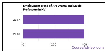 Art, Drama, and Music Professors in NV Employment Trend