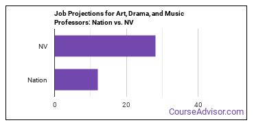 Job Projections for Art, Drama, and Music Professors: Nation vs. NV