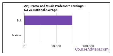 Art, Drama, and Music Professors Earnings: NJ vs. National Average