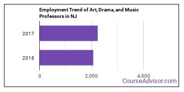 Art, Drama, and Music Professors in NJ Employment Trend