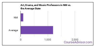 Art, Drama, and Music Professors in NM vs. the Average State