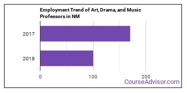 Art, Drama, and Music Professors in NM Employment Trend
