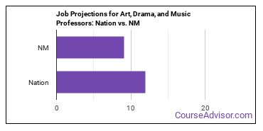 Job Projections for Art, Drama, and Music Professors: Nation vs. NM