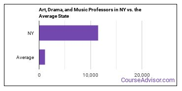 Art, Drama, and Music Professors in NY vs. the Average State