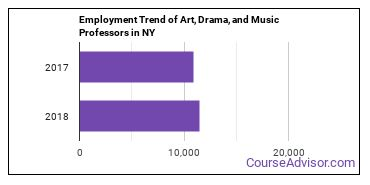 Art, Drama, and Music Professors in NY Employment Trend