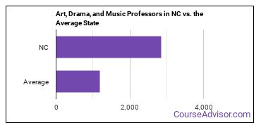 Art, Drama, and Music Professors in NC vs. the Average State