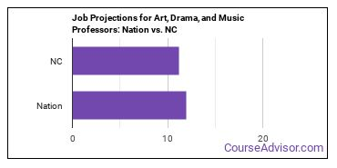 Job Projections for Art, Drama, and Music Professors: Nation vs. NC