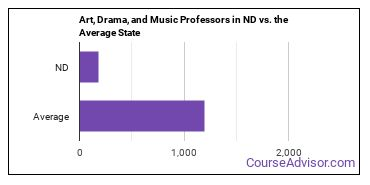 Art, Drama, and Music Professors in ND vs. the Average State