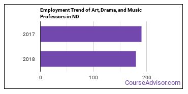 Art, Drama, and Music Professors in ND Employment Trend