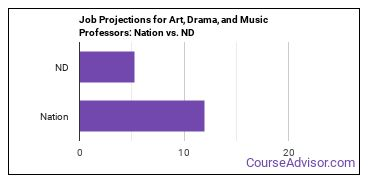 Job Projections for Art, Drama, and Music Professors: Nation vs. ND
