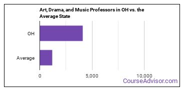 Art, Drama, and Music Professors in OH vs. the Average State