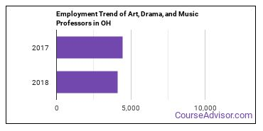 Art, Drama, and Music Professors in OH Employment Trend