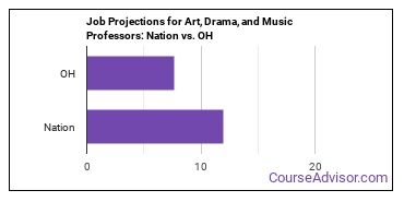 Job Projections for Art, Drama, and Music Professors: Nation vs. OH