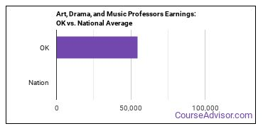 Art, Drama, and Music Professors Earnings: OK vs. National Average