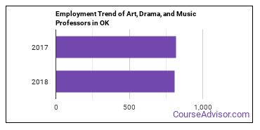 Art, Drama, and Music Professors in OK Employment Trend