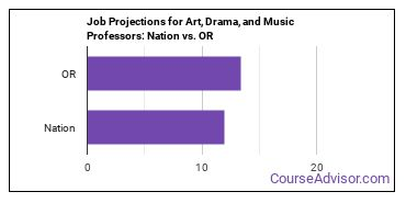 Job Projections for Art, Drama, and Music Professors: Nation vs. OR