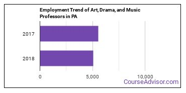 Art, Drama, and Music Professors in PA Employment Trend