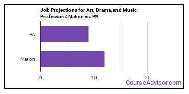 Job Projections for Art, Drama, and Music Professors: Nation vs. PA