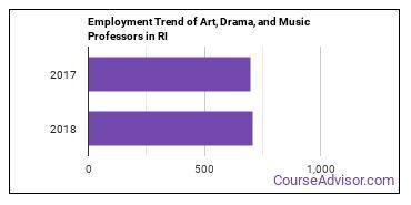 Art, Drama, and Music Professors in RI Employment Trend