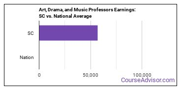Art, Drama, and Music Professors Earnings: SC vs. National Average