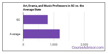 Art, Drama, and Music Professors in SC vs. the Average State