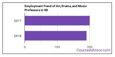 Art, Drama, and Music Professors in SD Employment Trend